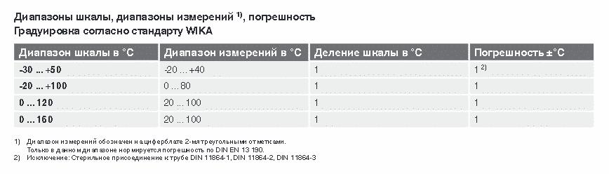 Диапазоны измерений WIKA модель 74
