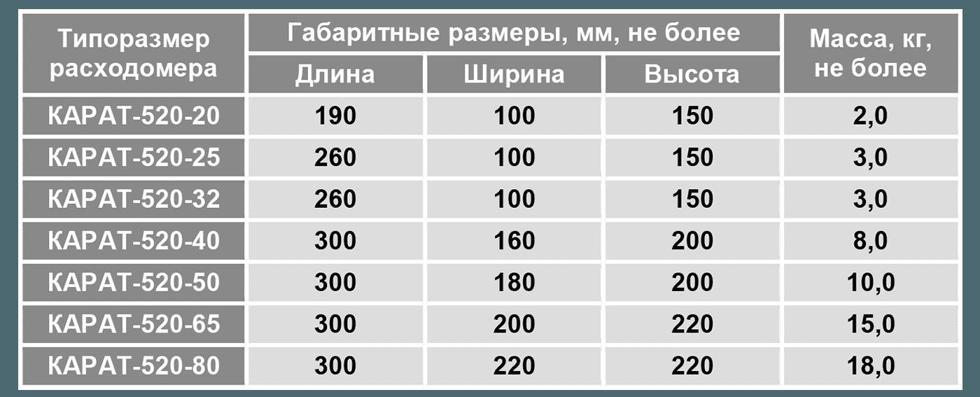 КАРАТ-520 габариты
